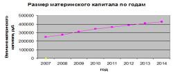 График роста материнского капитала по годам